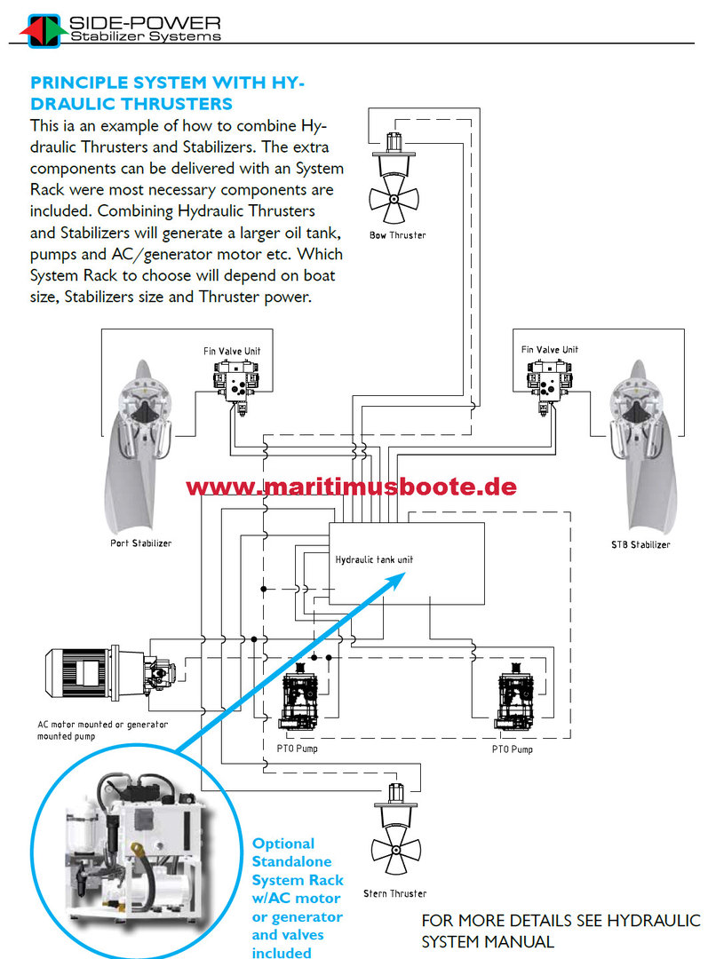 Maritimus_Side_Power_Stabilizer_System_1 planning offer, side power, stabilizer vector fins, size vf650 to side power thruster wiring diagram at fashall.co