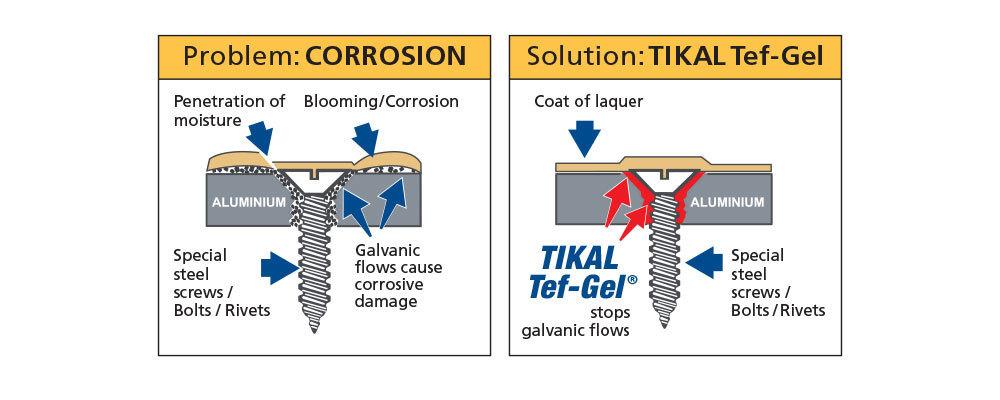 galvanische korrosion aluminium edelstahl
