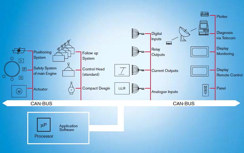 Bosch, Rexroth, Aventics Marex ECS, wiring harness ECS twin ...